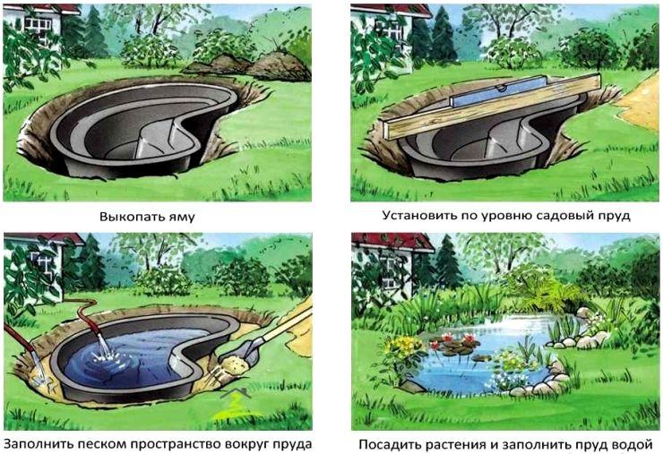 Установка садового пруда из пластика