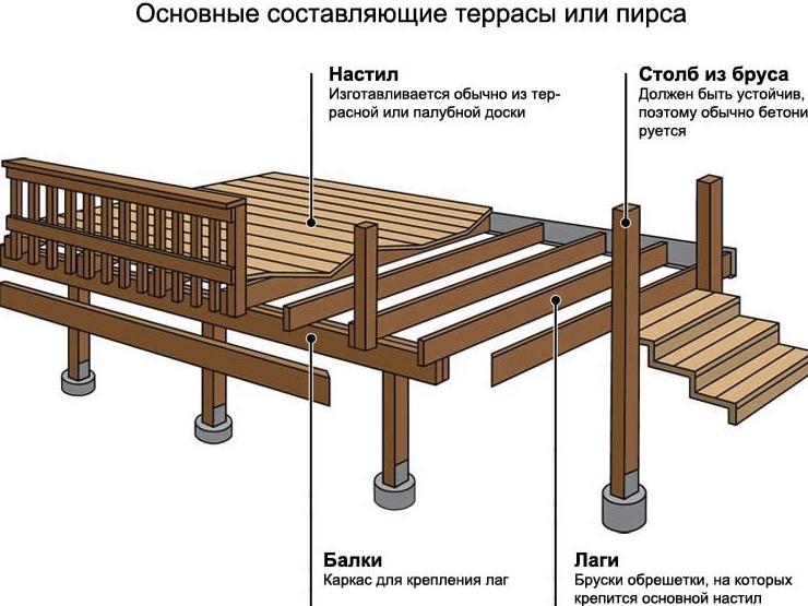 Чертеж деревянной террасы к дому