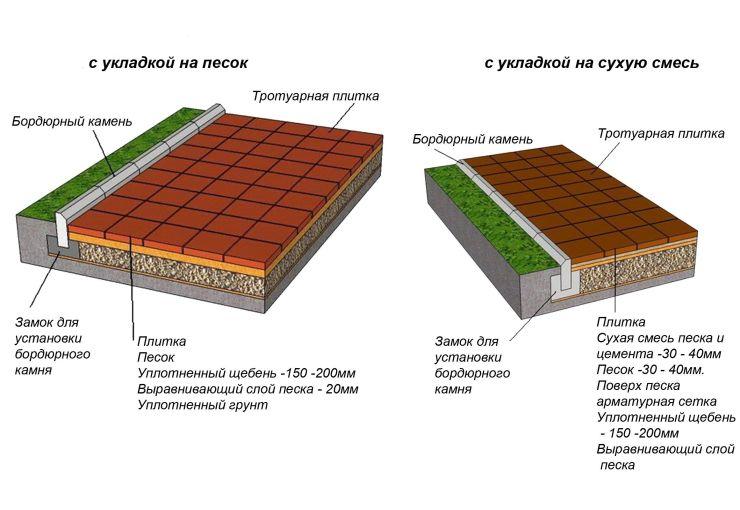 Проект бетонной дорожки